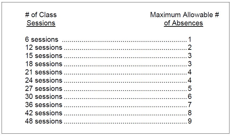 Allowable absences